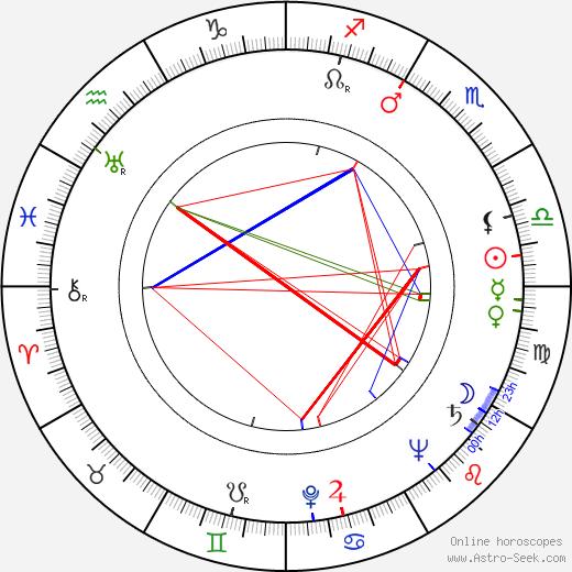 Giulio Macchi день рождения гороскоп, Giulio Macchi Натальная карта онлайн