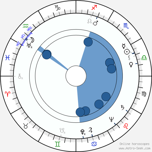Harold Gast wikipedia, horoscope, astrology, instagram
