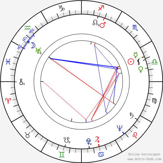 Harold Gast birth chart, Harold Gast astro natal horoscope, astrology