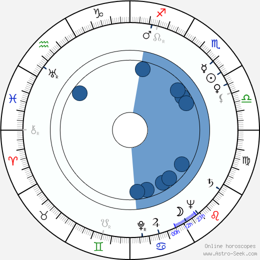 Ivor Francis wikipedia, horoscope, astrology, instagram