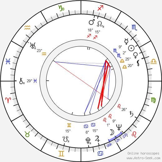 Ivor Francis birth chart, biography, wikipedia 2018, 2019