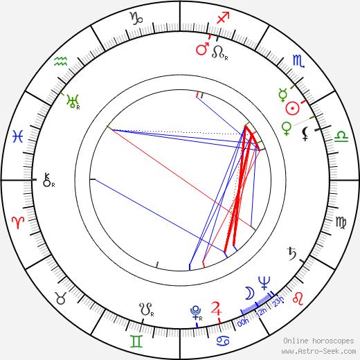 Ivor Francis astro natal birth chart, Ivor Francis horoscope, astrology
