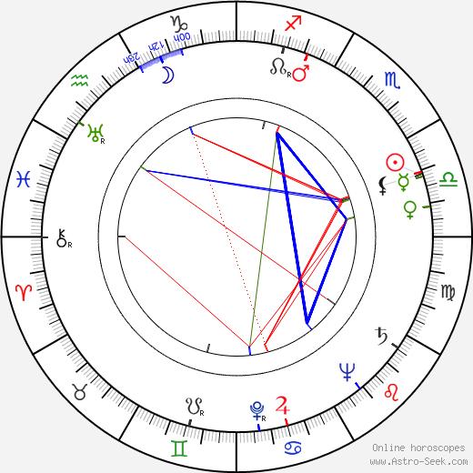 Jack MacGowran birth chart, Jack MacGowran astro natal horoscope, astrology