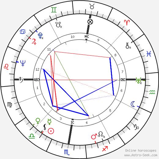 Jacqueline Porel tema natale, oroscopo, Jacqueline Porel oroscopi gratuiti, astrologia