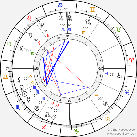 Jacques Faizant birth chart, biography, wikipedia 2019, 2020