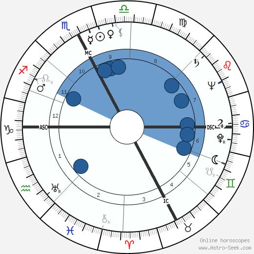 James Daly wikipedia, horoscope, astrology, instagram