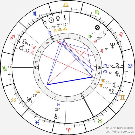James Daly birth chart, biography, wikipedia 2019, 2020