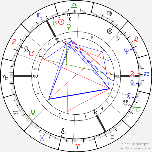 James Daly birth chart, James Daly astro natal horoscope, astrology