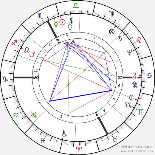 James Daly день рождения гороскоп, James Daly Натальная карта онлайн