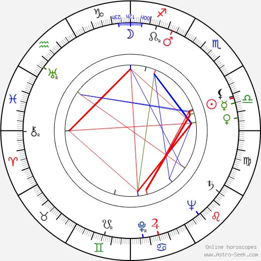 Jerome Robbins astro natal birth chart, Jerome Robbins horoscope, astrology