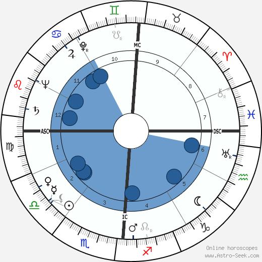 Lawrence S. Lightner wikipedia, horoscope, astrology, instagram