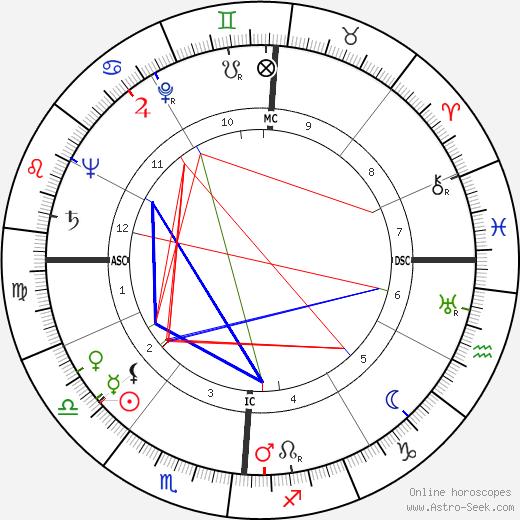 Lawrence S. Lightner tema natale, oroscopo, Lawrence S. Lightner oroscopi gratuiti, astrologia