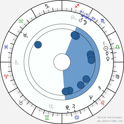 Lila Kedrova wikipedia, horoscope, astrology, instagram