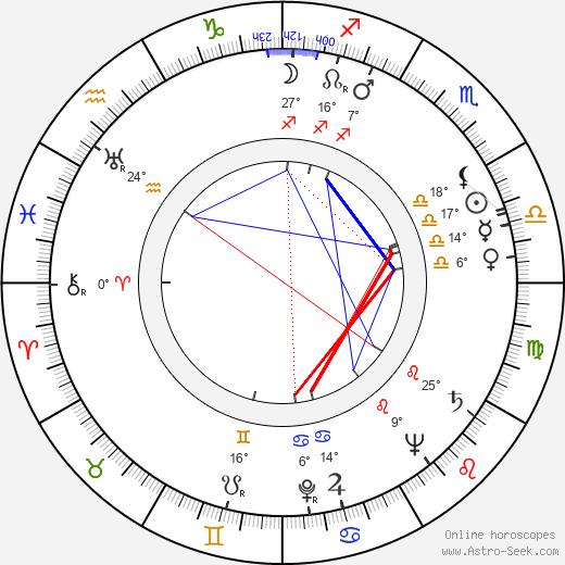 Linda Hayes birth chart, biography, wikipedia 2020, 2021