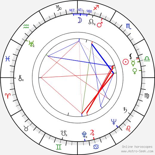 Linda Hayes birth chart, Linda Hayes astro natal horoscope, astrology