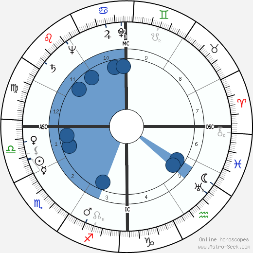 Louis Pierre Althusser wikipedia, horoscope, astrology, instagram