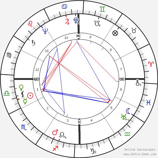 Louis Pierre Althusser birth chart, Louis Pierre Althusser astro natal horoscope, astrology