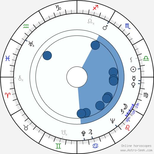 Marija Crnobori wikipedia, horoscope, astrology, instagram