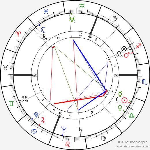 Rita Hayworth astro natal birth chart, Rita Hayworth horoscope, astrology