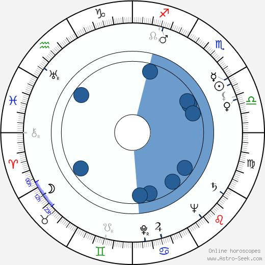 Robert Lochner wikipedia, horoscope, astrology, instagram