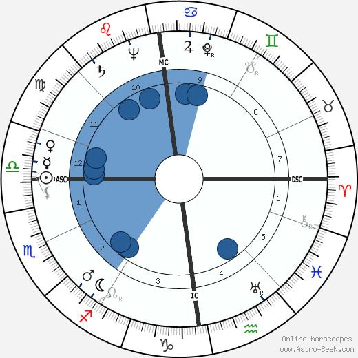 Robert Smith Johnston wikipedia, horoscope, astrology, instagram