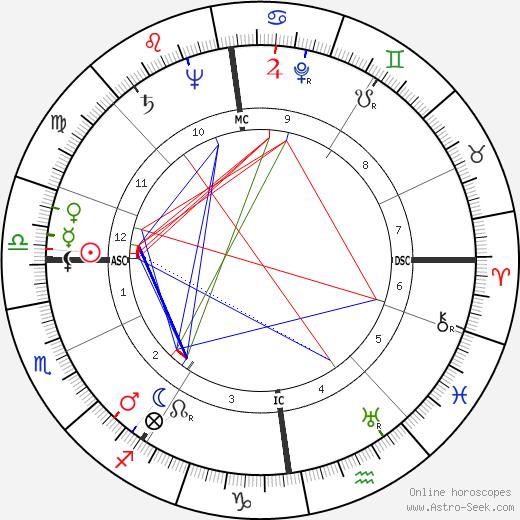 Robert Smith Johnston tema natale, oroscopo, Robert Smith Johnston oroscopi gratuiti, astrologia