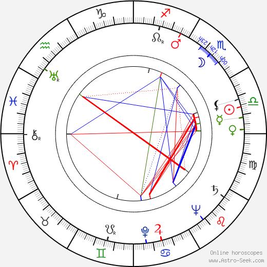 Ron Randell birth chart, Ron Randell astro natal horoscope, astrology