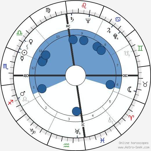 Roy Ash wikipedia, horoscope, astrology, instagram