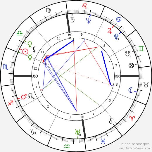 Roy Ash день рождения гороскоп, Roy Ash Натальная карта онлайн