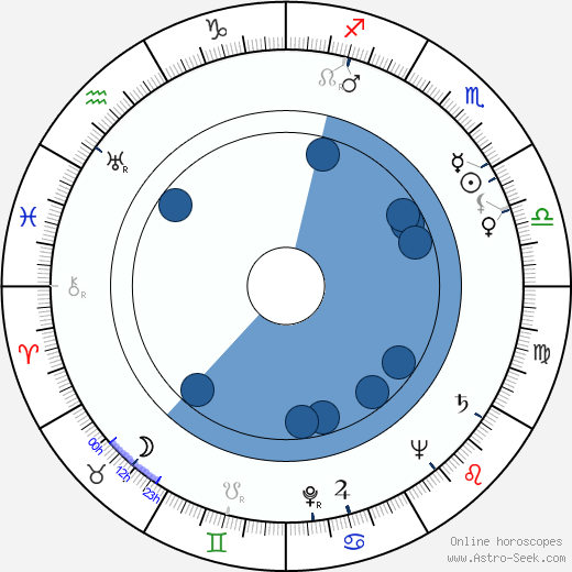 Rudolf Chromek horoscope, astrology, sign, zodiac, date of birth, instagram