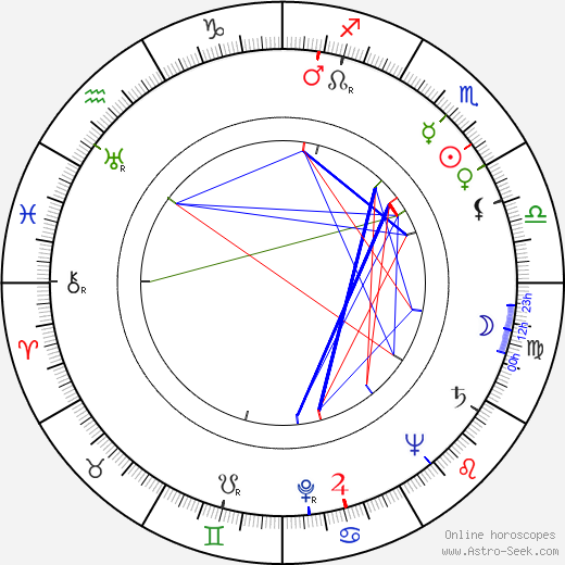 Ruth Kasdan tema natale, oroscopo, Ruth Kasdan oroscopi gratuiti, astrologia