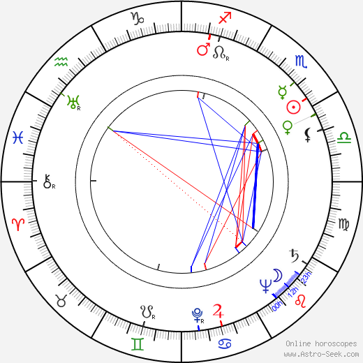 Teresa Wright tema natale, oroscopo, Teresa Wright oroscopi gratuiti, astrologia