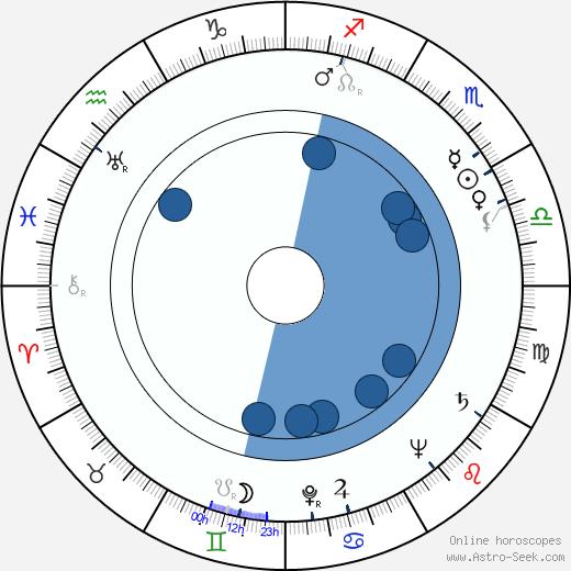 Ulrik Neumann wikipedia, horoscope, astrology, instagram