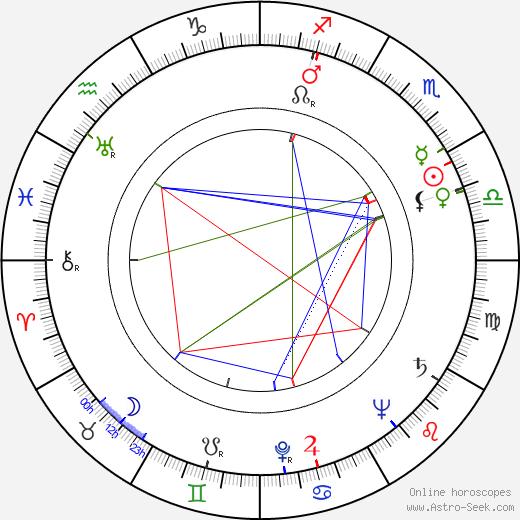 Václav Voska tema natale, oroscopo, Václav Voska oroscopi gratuiti, astrologia