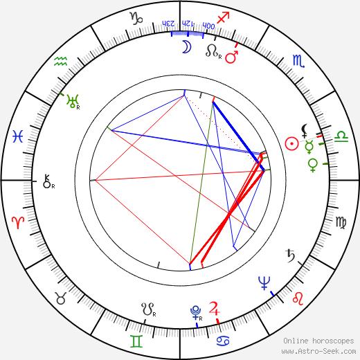 Zvonko Strmac astro natal birth chart, Zvonko Strmac horoscope, astrology