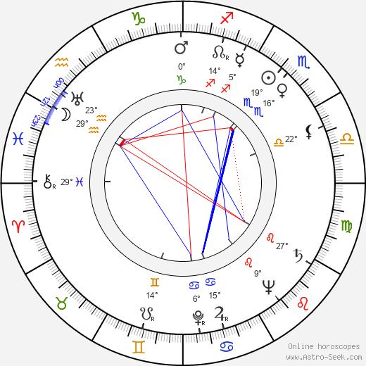 Alexander Klein birth chart, biography, wikipedia 2019, 2020