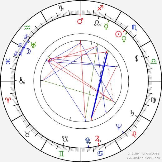 Alexander Klein birth chart, Alexander Klein astro natal horoscope, astrology