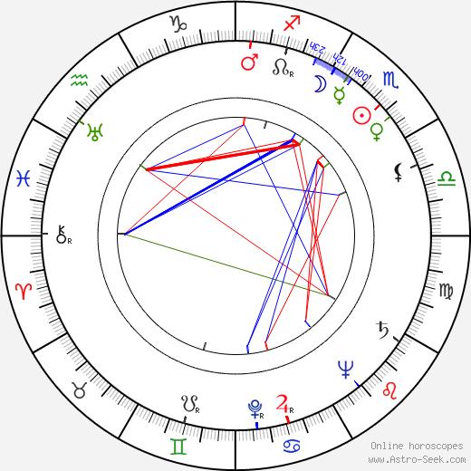 Allan Wallenius tema natale, oroscopo, Allan Wallenius oroscopi gratuiti, astrologia