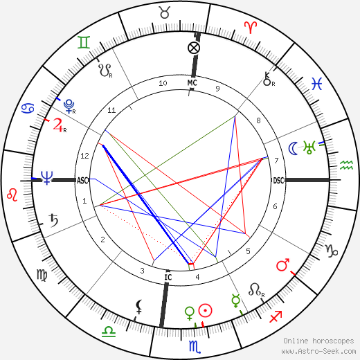 Andrew J. Evans день рождения гороскоп, Andrew J. Evans Натальная карта онлайн