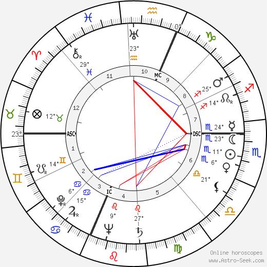 Art Carney birth chart, biography, wikipedia 2019, 2020