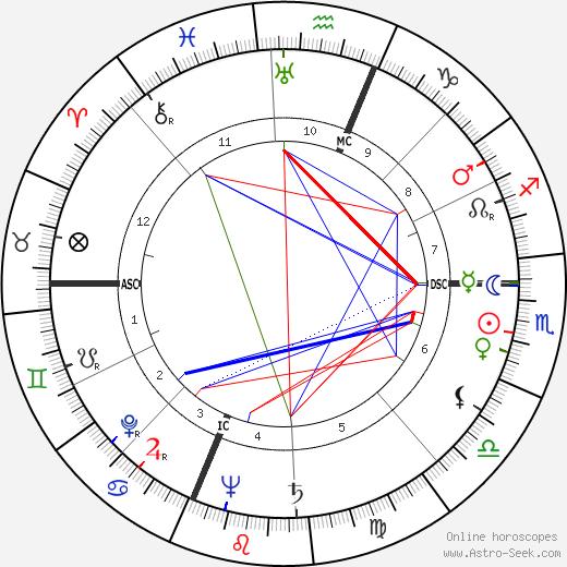 Art Carney astro natal birth chart, Art Carney horoscope, astrology