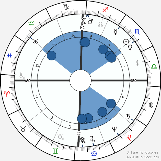 Billy Graham wikipedia, horoscope, astrology, instagram