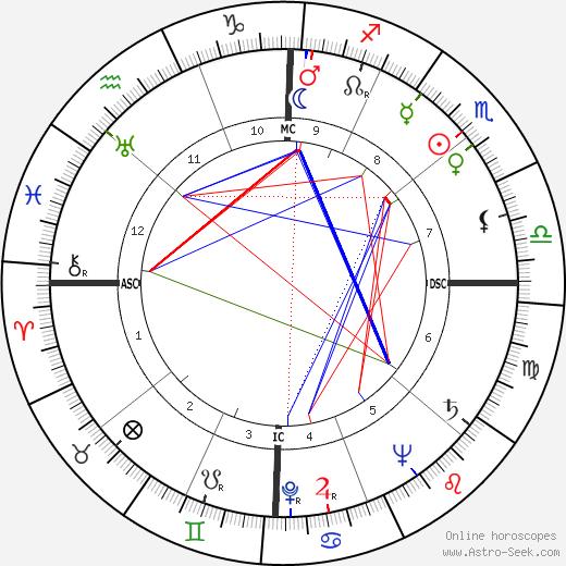 Билли Грэм Billy Graham день рождения гороскоп, Billy Graham Натальная карта онлайн