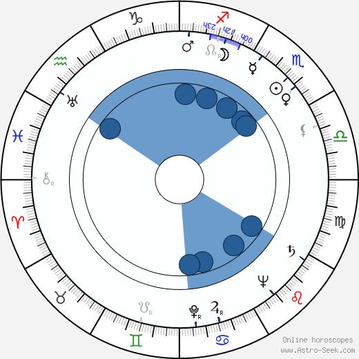 Christoph Probst wikipedia, horoscope, astrology, instagram