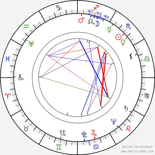 Кристоф Пробст Christoph Probst день рождения гороскоп, Christoph Probst Натальная карта онлайн