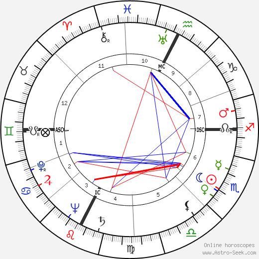 Claude Barma день рождения гороскоп, Claude Barma Натальная карта онлайн