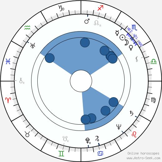 Dean Riesner wikipedia, horoscope, astrology, instagram