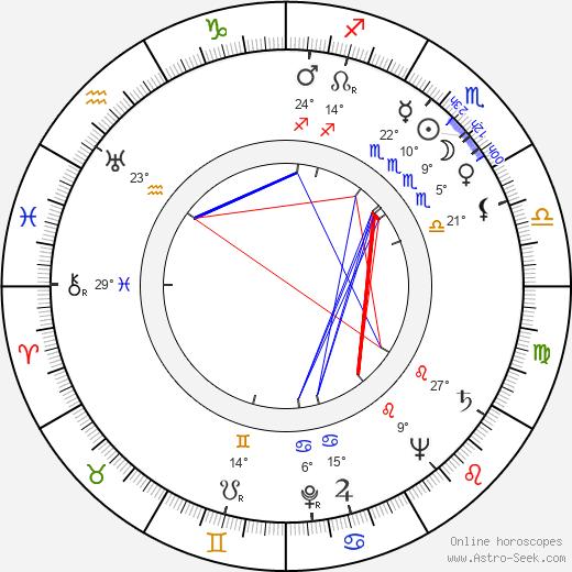 Dean Riesner birth chart, biography, wikipedia 2020, 2021