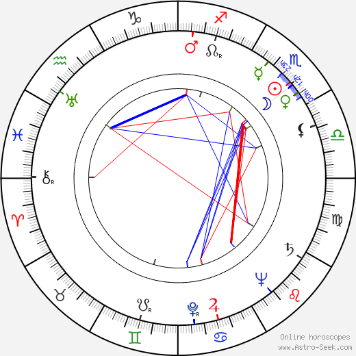 Dean Riesner birth chart, Dean Riesner astro natal horoscope, astrology
