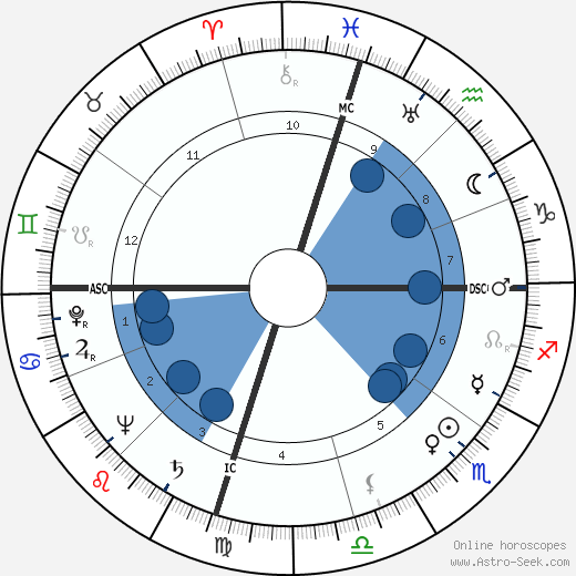 Florence Chadwick wikipedia, horoscope, astrology, instagram
